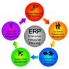 Tổng quan về ERP – Hệ thống hoạch định nguồn lực doanh nghiệp (Enterprise resources Planning)