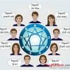 Xếp khách hàng vào 9 loại sau sẽ giúp việc chốt deal dễ dàng & nhanh hơn!