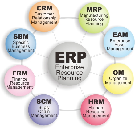 Kinh nghiệm để cho việc lựa chọn và triển khai ERP hiệu quả
