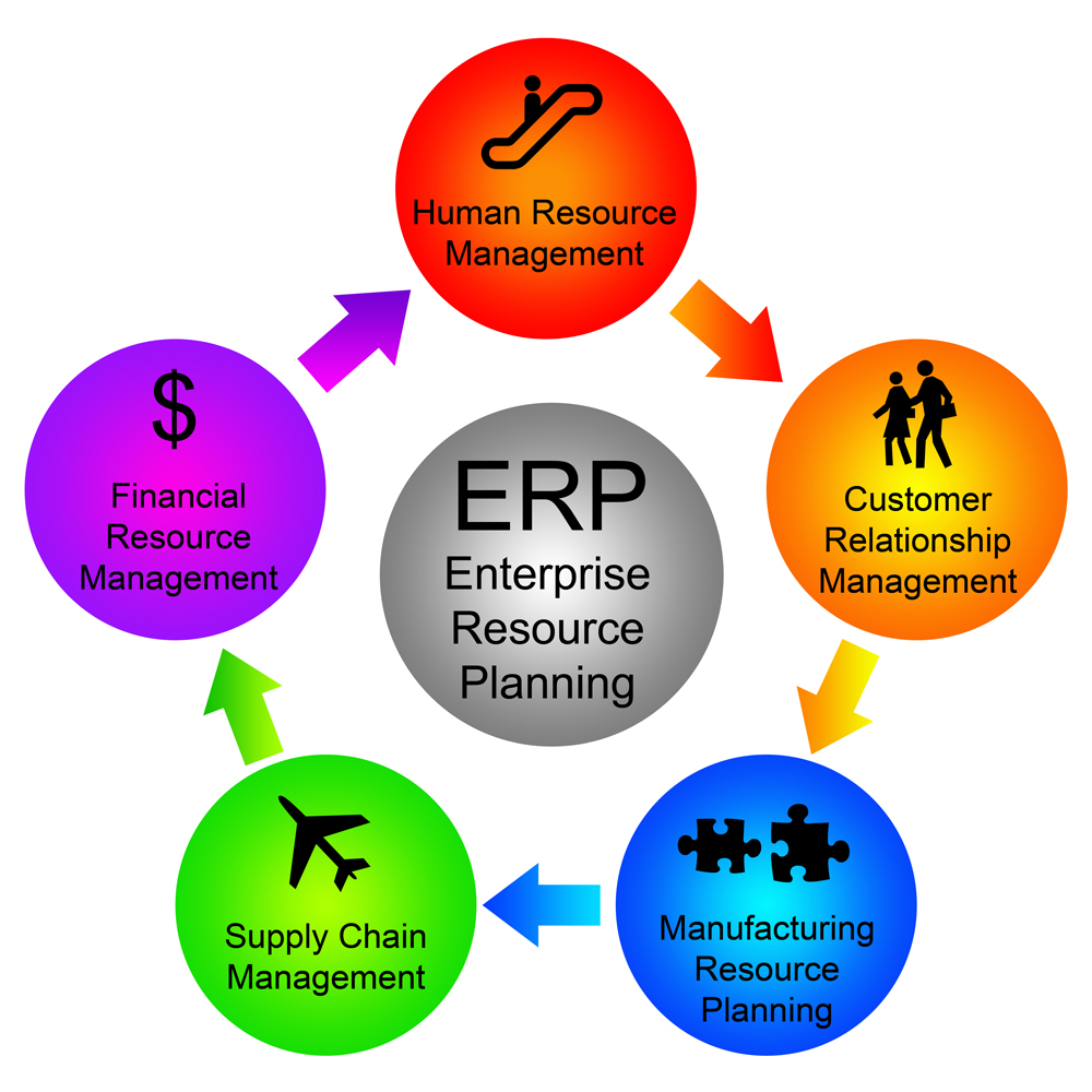 Khi nào cần đầu tư ERP ?
