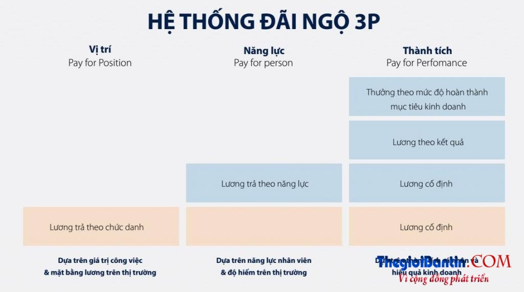 tra-luong-theo-phuong-phap-3p