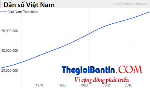 vietnam-population