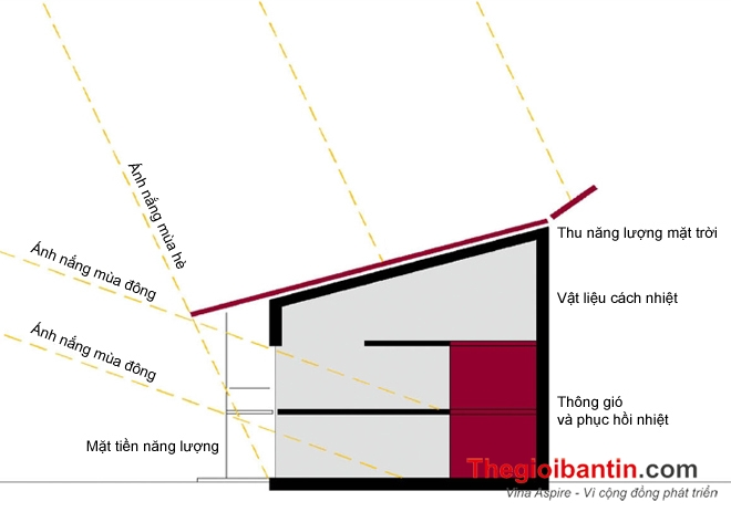 Dien mat troi cho chung cu_Solar Vina Aspire (11)
