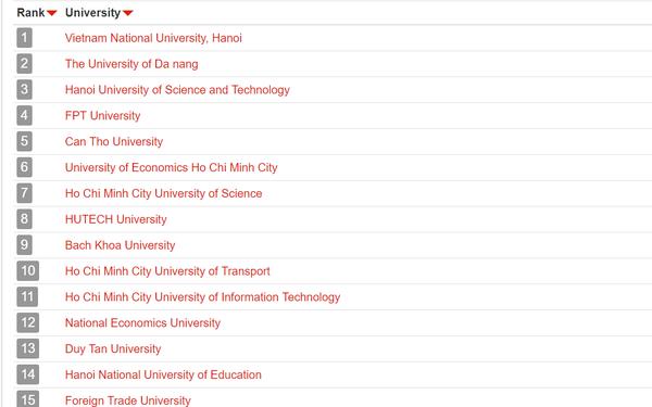 UniRank công bố bảng xếp hạng các trường Đại học tốt nhất tại Việt Nam, ĐH Quốc gia Hà Nội đứng số 1