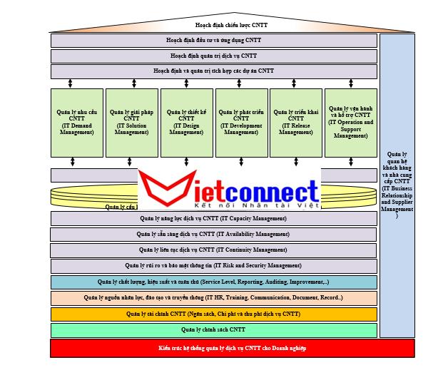 Quản trị tích hợp CNTT là như thế nào và tại sao lại nó lại quan trọng?