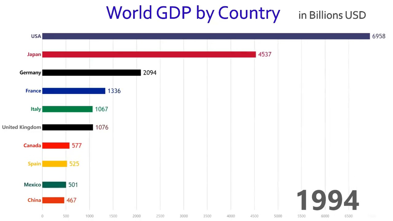 Tốc độ phát triển của 10 nền kinh tế lớn nhất thế giới theo GDP từ 1960 đến 2017