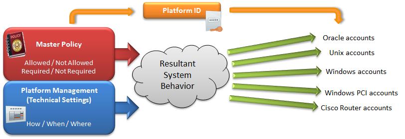 Cyber Ark | VinaAspire – Giải pháp quản lý tài khoản đặc quyền