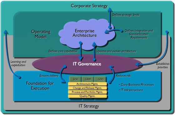 IT Governance là gì và tại sao doanh nghiệp cần có chiến lược cho IT Governance?