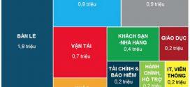 """Những ngành nghề siêu """"HOT"""" tại Đông Nam Á trong 10 năm tới"""