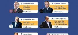 10 người giàu nhất thế giới 2019