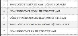 PV GAS đứng thứ 3 trong 1.000 DN nộp thuế lớn nhất Việt Nam