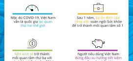 Vượt qua làn sóng COVID-19 đầu tiên, Việt Nam trở thành quốc gia lạc quan thứ hai thế giới