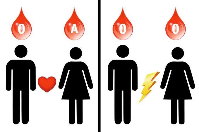 Nhóm máu có ảnh hưởng thế nào đến hôn nhân?